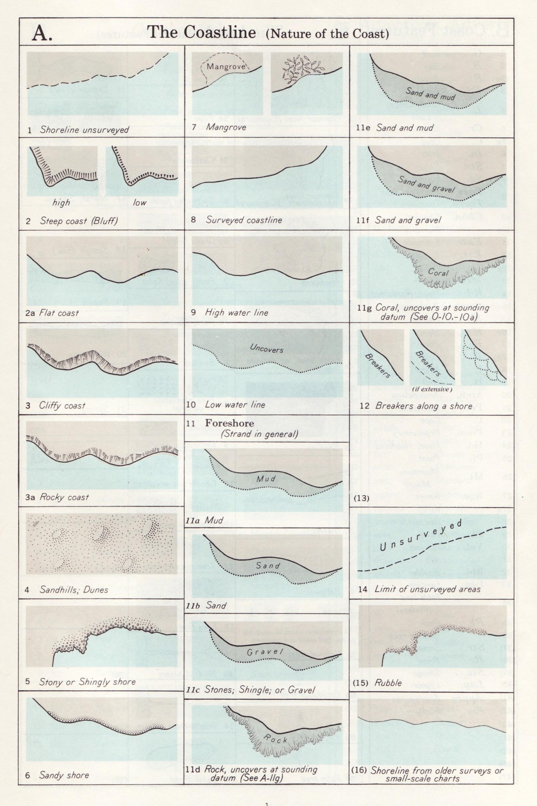 Map symbols coastlines making maps diy cartography symbols is here 12 biocorpaavc